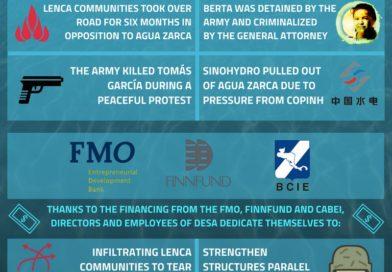 El financiamiento de los bancos permitió alargar la presencia dentro del territorio Lenca de DESA y del conjunto de problemáticas que hay alrededor de esta empresa.